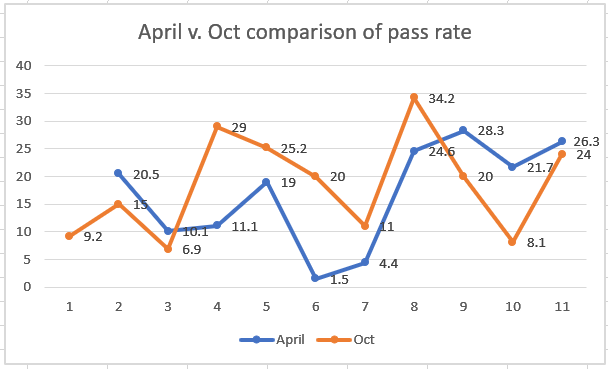pass rates between the April and October test administrations